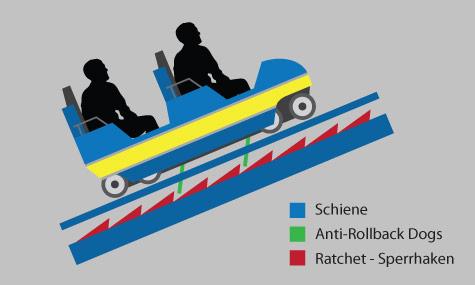 anti rollback Achterbahn Lexikon